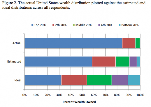 Wealth Inequality