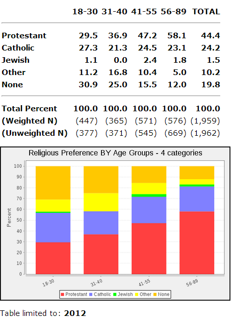 GSS 2012 religion Republicans Weep as Survey Shows 18 30 Year Olds Prefer No Religion
