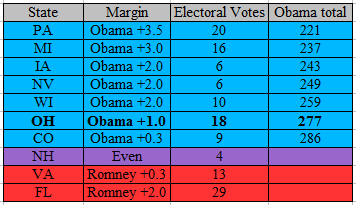 swing state poll chart