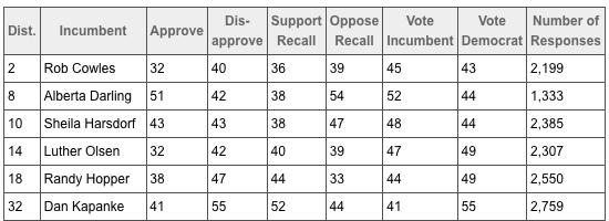 DK-recall-polls