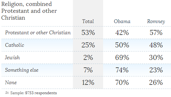 religion exit polls Republicans Weep as Survey Shows 18 30 Year Olds Prefer No Religion