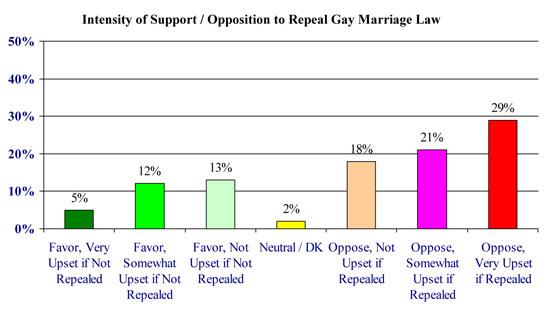 NH WMUR/UNH Poll