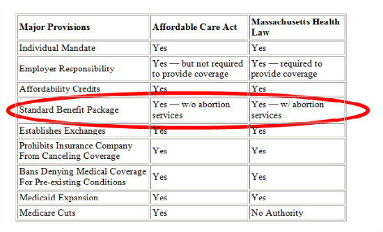 Romneycare vs. Obamacare: guess which one covers abortions