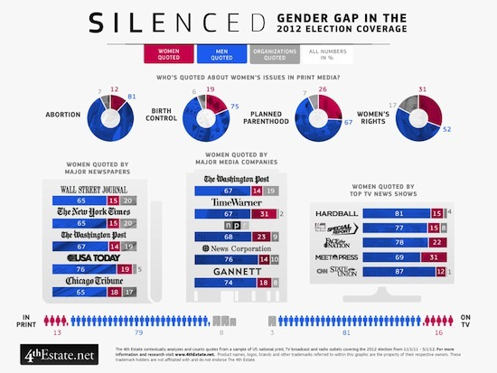Infographic of the gender gap in 2012 election coverage