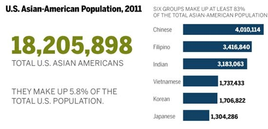 Chart of Asian American Population (2011) with ethnic breakdown