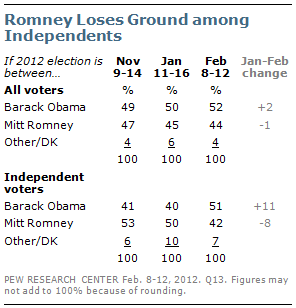 Mitt Romney and indies