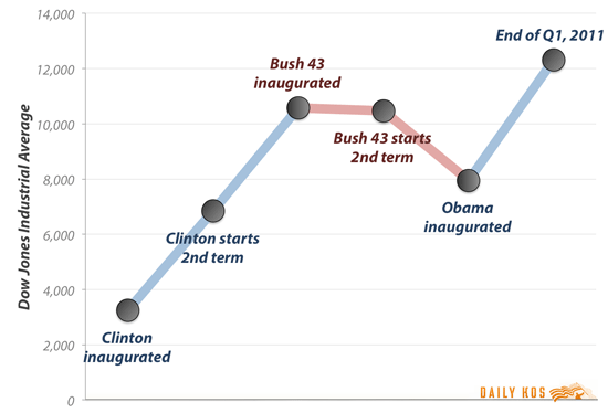 Stock Market By Presidency