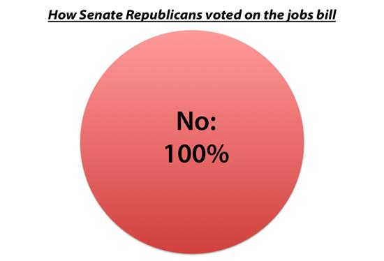 [Image: senatejobsbillvote_550.png]