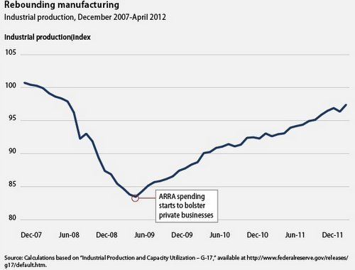 chart showing industrial production picking up as stimulus kicked in