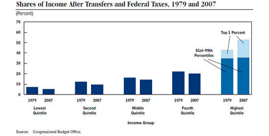 Income share after transfers and taxes