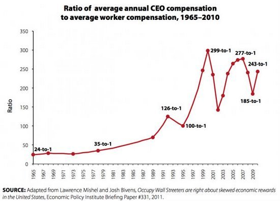 CEO to average pay ratio COMFORTABLY NUMB