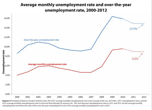 Over the year vs monthly unemployment