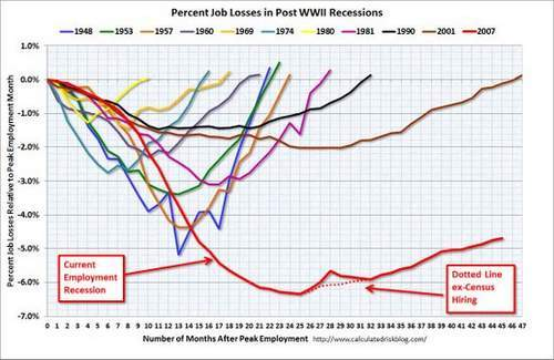 Employment in recessions graph