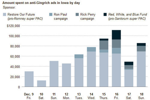 spending against Gingrich