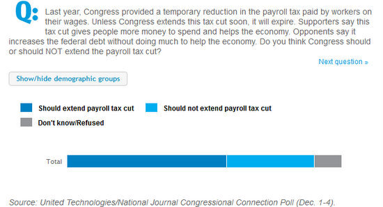 payroll tax cut poll