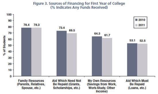 college financing