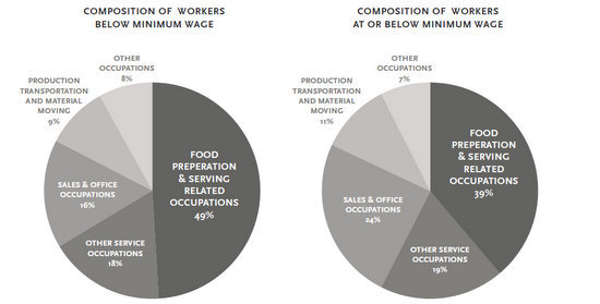 workers at or below minimum wage