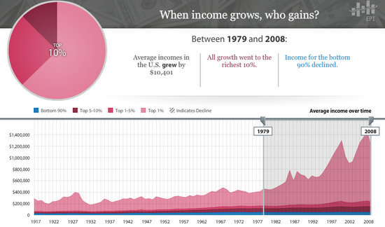 income growth 1979-2008