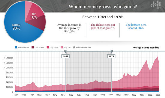 income growth 1949-1978