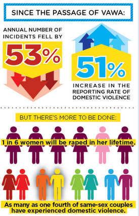 VAWA stats