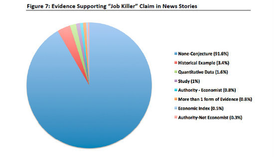 pie chart showing 91.6 percent of job killer allegations not supported by evidence