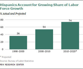 Hispanic share of workforce growth