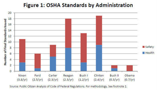 OSHA regs by administration