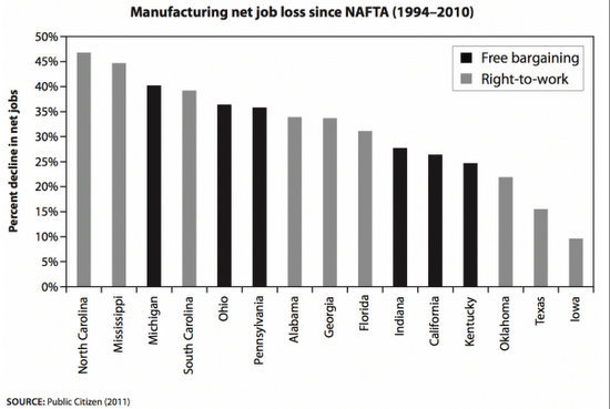 RTW manufacturing job loss