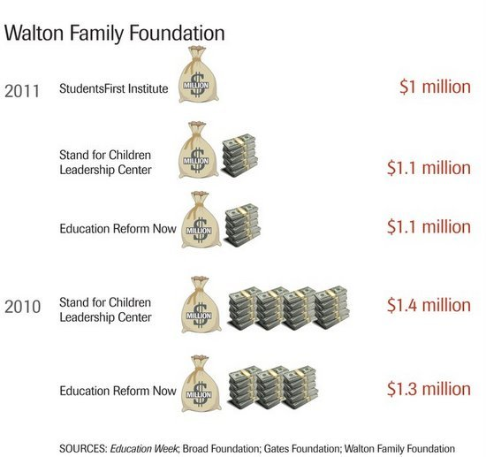 infographic showing nearly $6 million in Walton Family Foundation donations to StudentsFirst, Stand for Children, and Education Reform Now