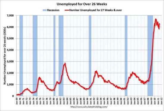 unemployed over 26 weeks graph