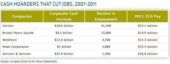 corporate cash hoarders