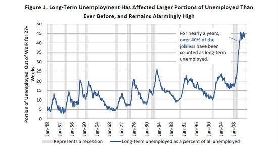 long term unemployed graph