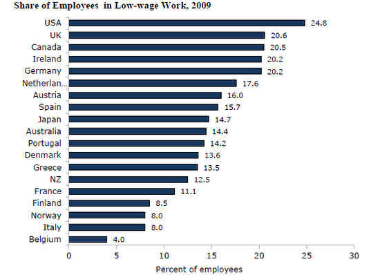 low-wage workers by country