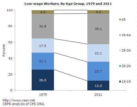 minimum wage by age 1979 2011