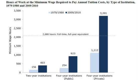 hours of minimum wage for college tuition