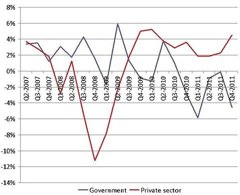 government private sector change