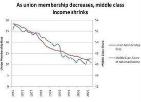 union and income decline graph