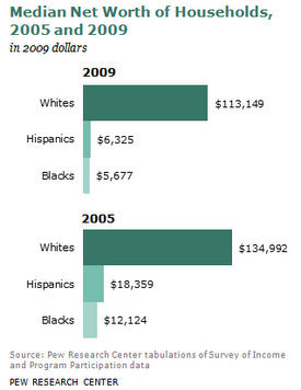 wealth by race chart