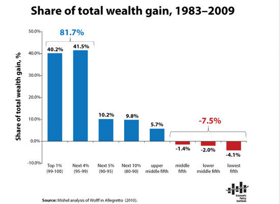 wealth gains