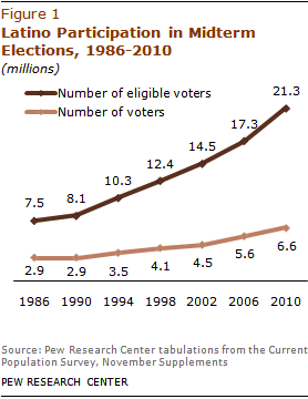 Pew chart on latino participation in midterm elections