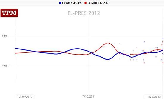 poll trendlines: Obama 45.3, Romney 45.1