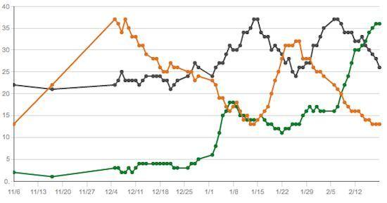 Gallup trendlines chart