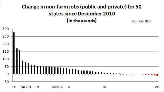 Chart of job growth in all 50 states