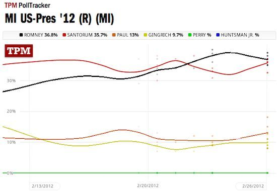 poll trend lines for Michigan GOP contest: Romney 36.8, Santorum 35.7