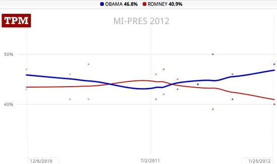 Michigan trendlines, Obama 46.8, Romney 40.9