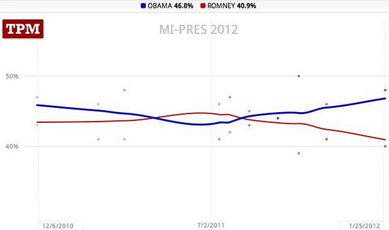 Michigan trendlines, Obama 46.8, Romney 40.9