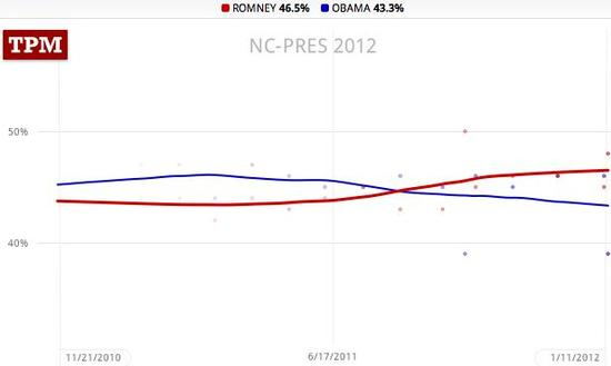 North Carolina trendlines, Obama 43.9, Romney 46.5