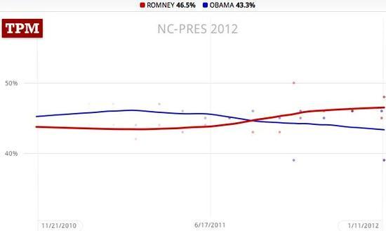North Carolina trendlines, Obama 43.9, Romney 46.5