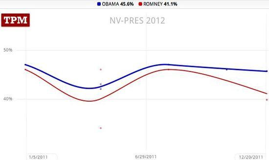 Nevada trendlines, Obama 45.6, Romney 41.1