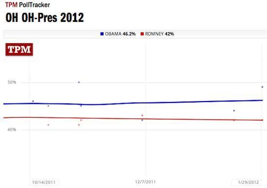 Ohio pres poll composite Obama 46.2 Romney 42.0